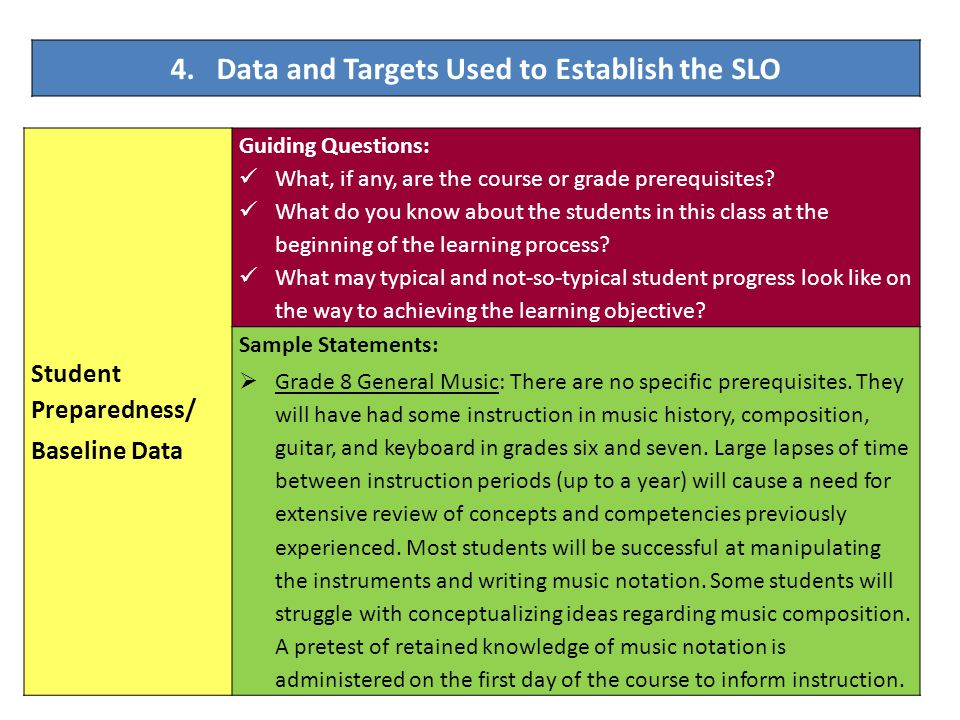 4. Data and Targets Used to Establish the SLO