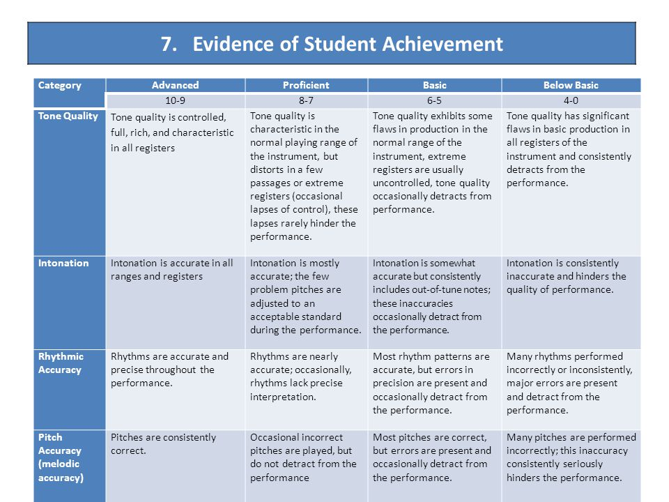 7. Evidence of Student Achievement