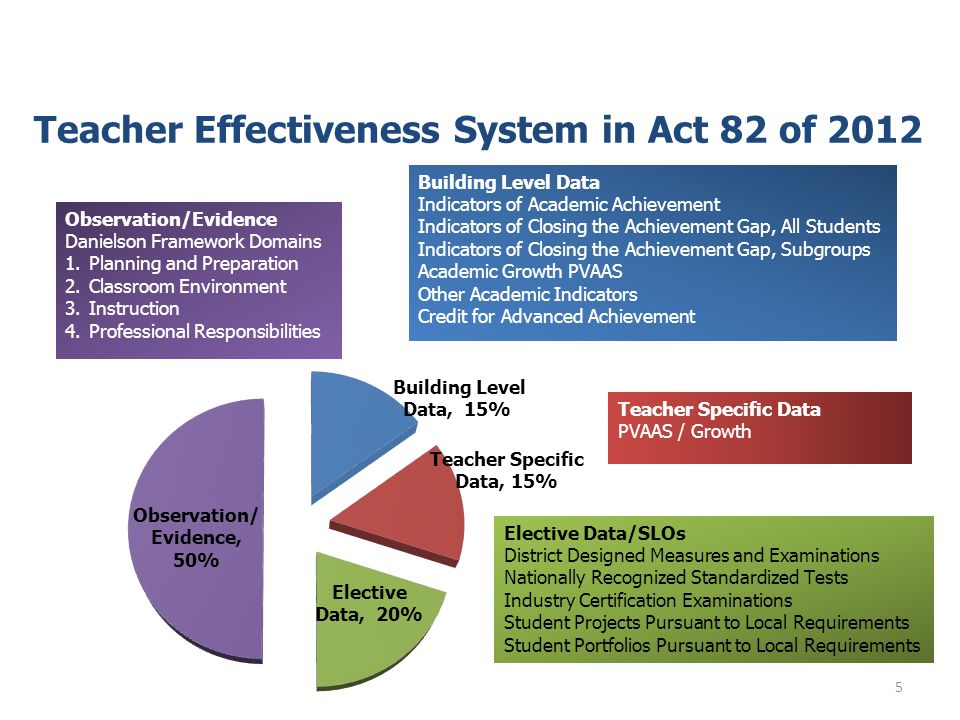 States across the country are in the process of developing and implementing teacher evaluation systems that look at teacher effectiveness as a complex set of skills.