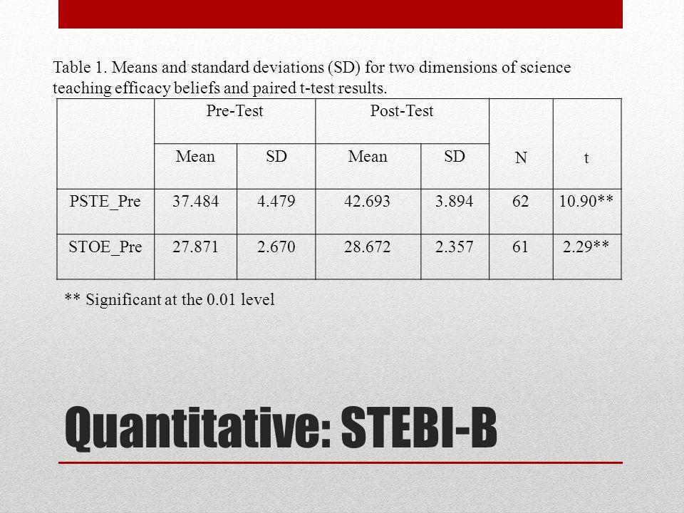 Quantitative: STEBI-B