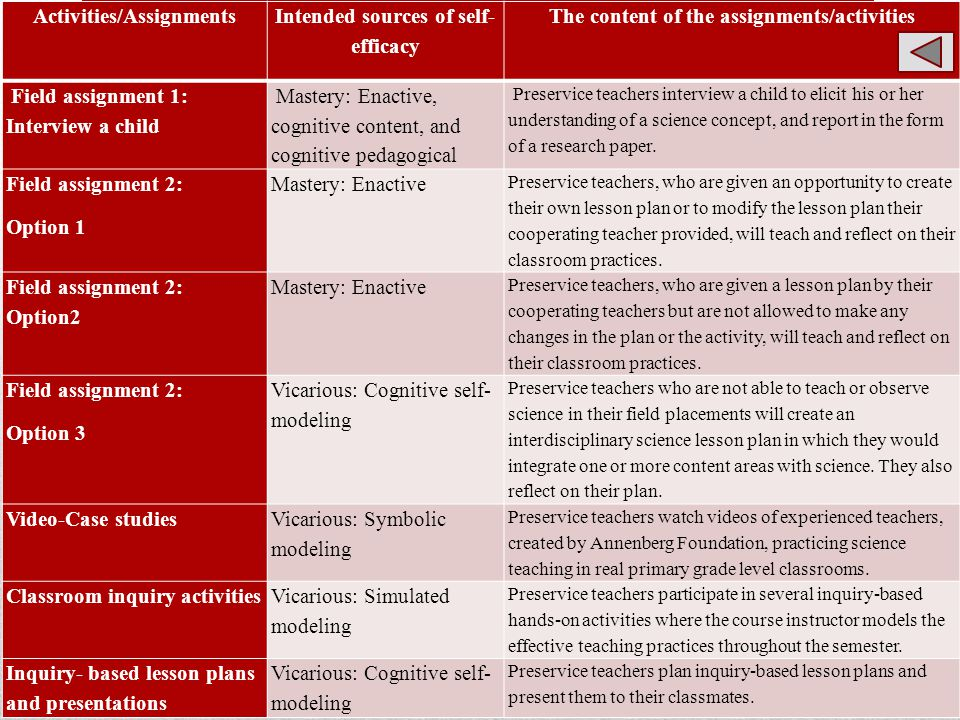 Activities/Assignments Intended sources of self- efficacy