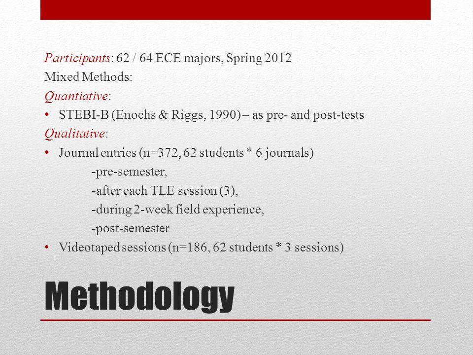 Methodology Participants: 62 / 64 ECE majors, Spring 2012