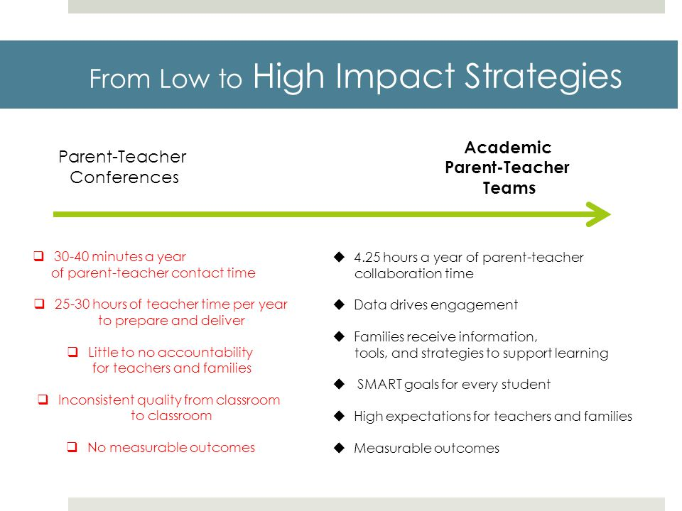 From Low to High Impact Strategies