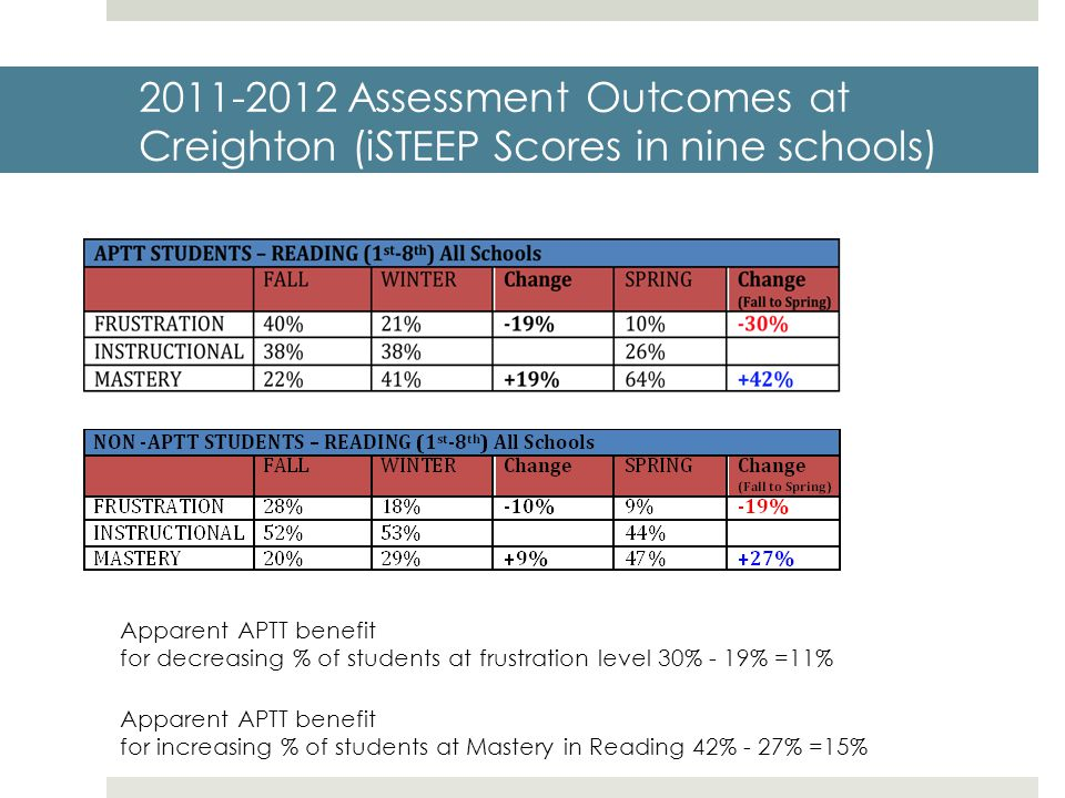 2011-2012 Assessment Outcomes at Creighton (iSTEEP Scores in nine schools)