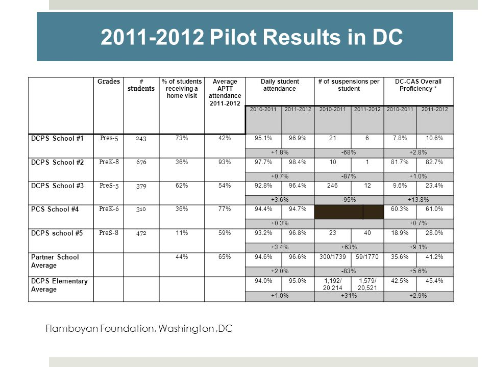2011-2012 Pilot Results in DC Flamboyan Foundation, Washington ,DC