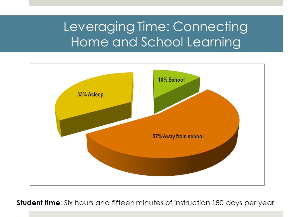 Leveraging Time: Connecting Home and School Learning