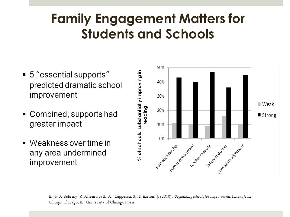 Family Engagement Matters for Students and Schools