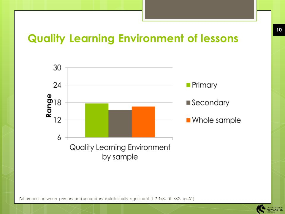 Quality Learning Environment of lessons