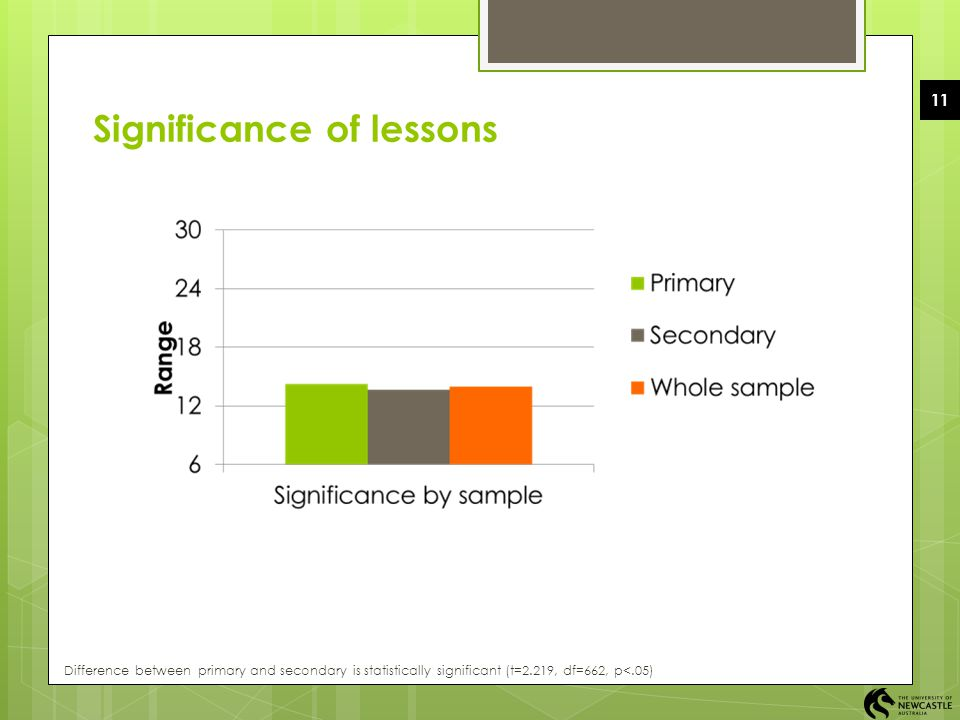 Significance of lessons