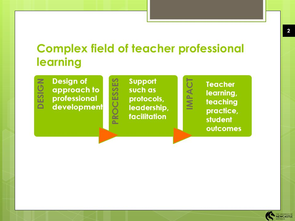 Complex field of teacher professional learning