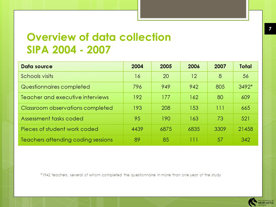 Overview of data collection SIPA 2004 - 2007