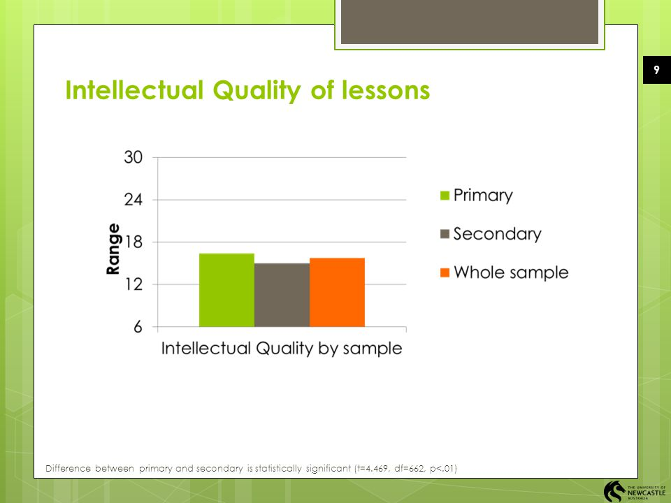 Intellectual Quality of lessons