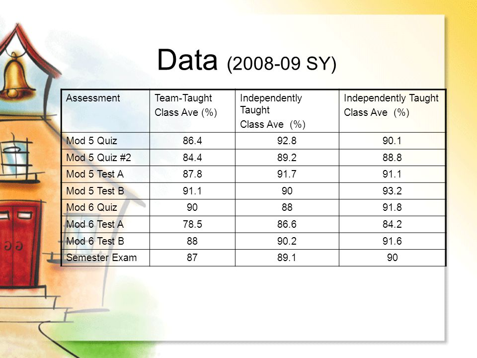 Data (2008-09 SY) Assessment Team-Taught Class Ave (%)