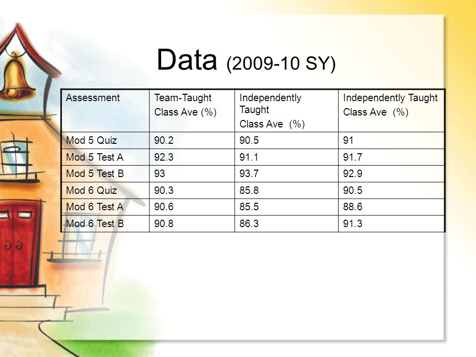 Data (2009-10 SY) Assessment Team-Taught Class Ave (%)