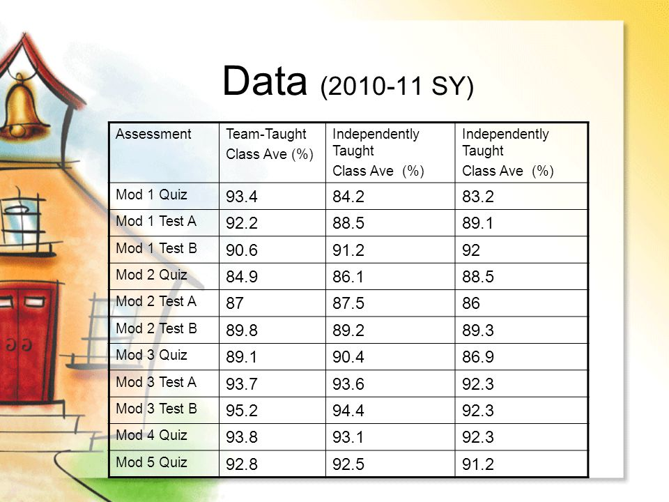 Data (2010-11 SY) Assessment. Team-Taught. Class Ave (%) Independently Taught. Class Ave (%) Mod 1 Quiz.