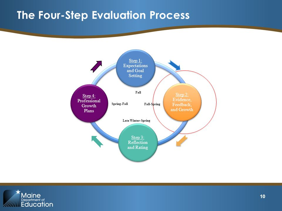 The Four-Step Evaluation Process