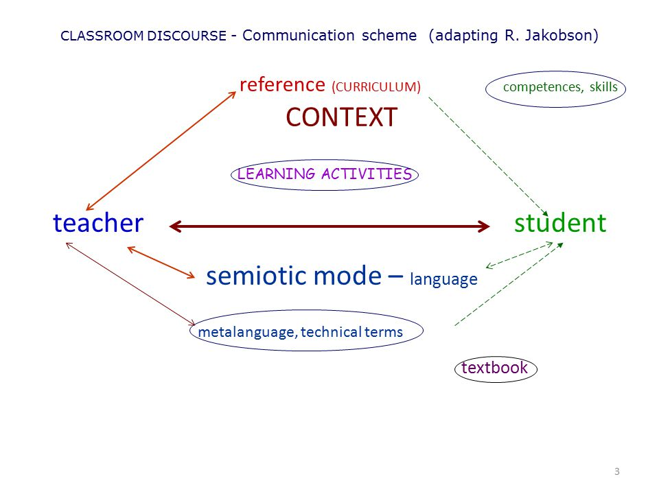 CLASSROOM DISCOURSE - Communication scheme (adapting R. Jakobson)