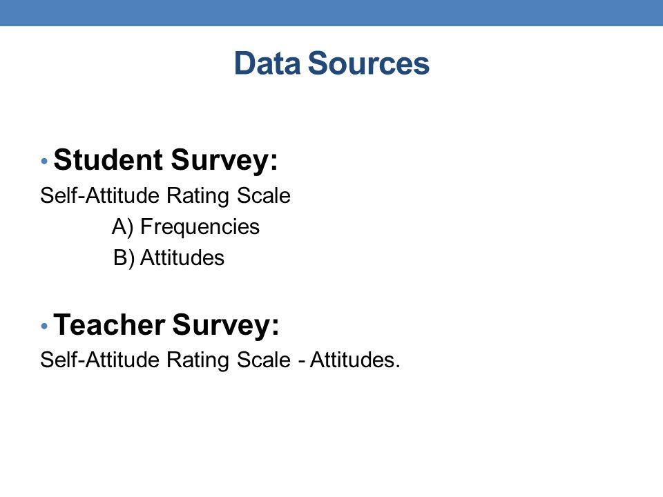 Data Sources Student Survey: Teacher Survey: