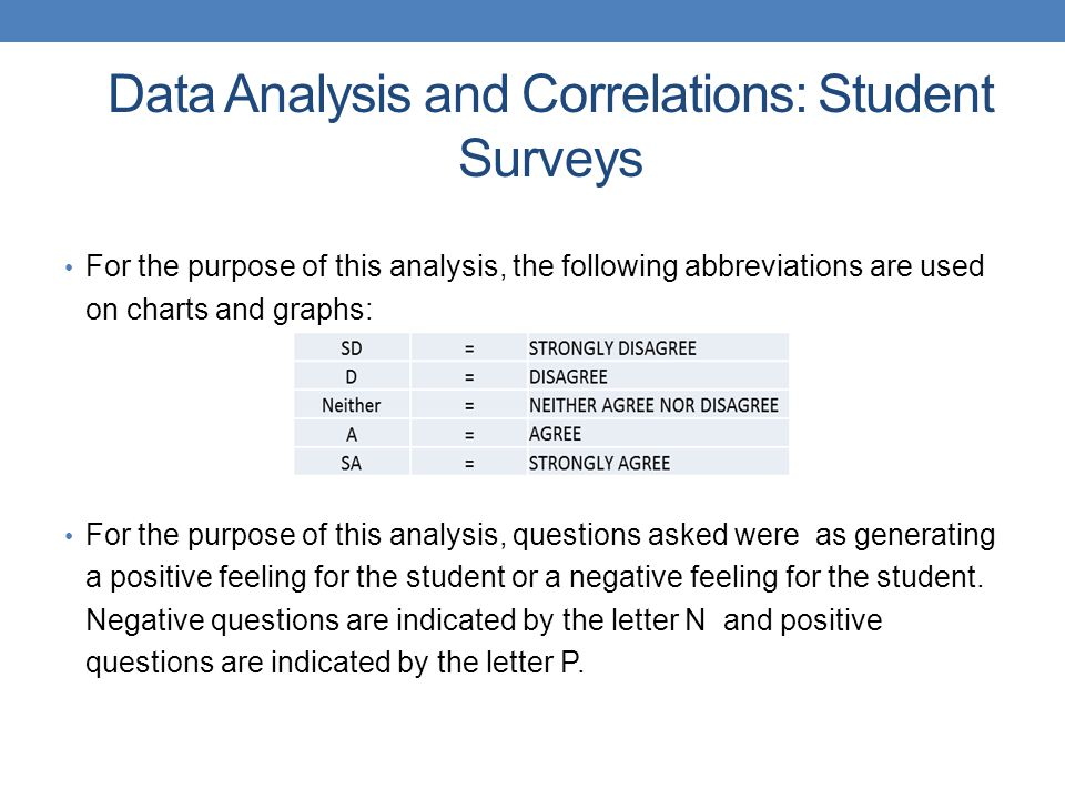 Data Analysis and Correlations: Student Surveys