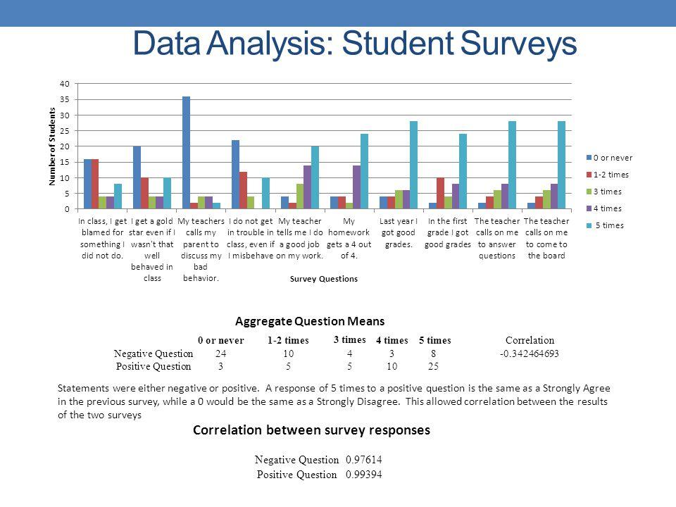 Data Analysis: Student Surveys