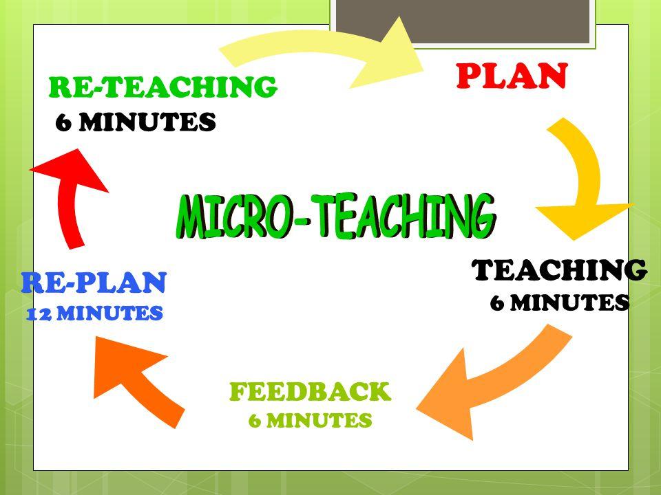 PLAN MICRO-TEACHING RE-TEACHING TEACHING RE-PLAN 6 MINUTES FEEDBACK