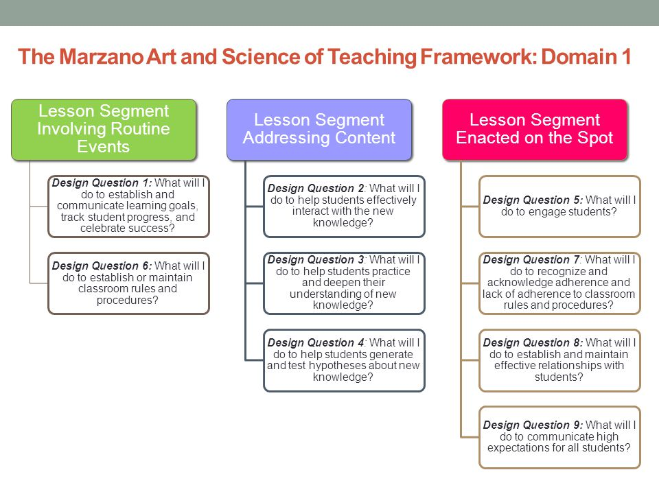 The Marzano Art and Science of Teaching Framework: Domain 1