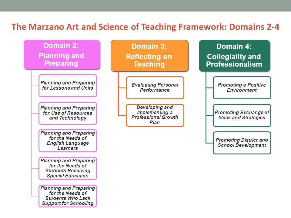 The Marzano Art and Science of Teaching Framework: Domains 2-4