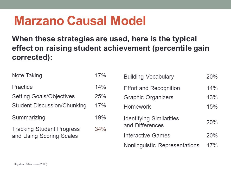 Marzano Causal Model When these strategies are used, here is the typical effect on raising student achievement (percentile gain corrected):