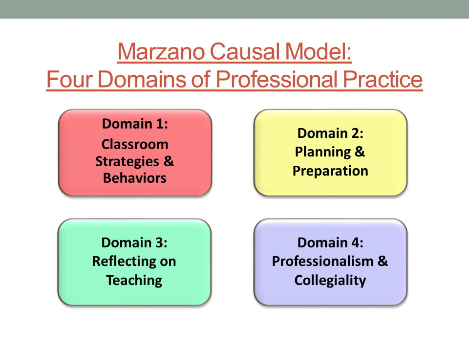 Marzano Causal Model: Four Domains of Professional Practice