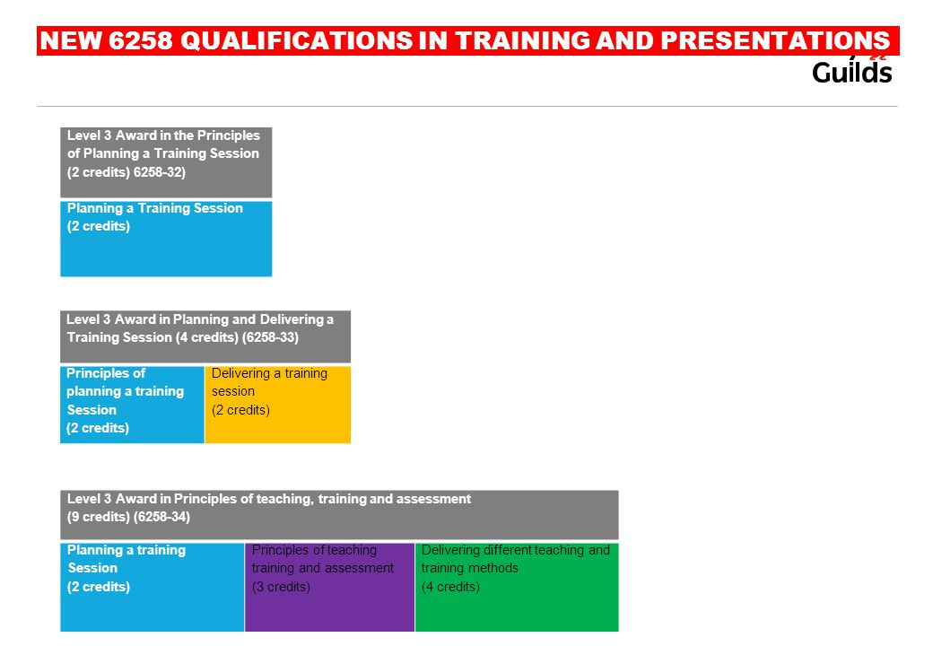 NEW 6258 QUALIFICATIONS IN TRAINING AND PRESENTATIONS