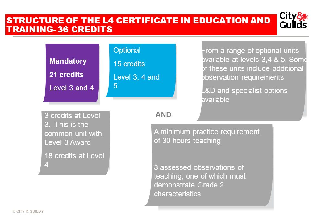 STRUCTURE OF THE L4 CERTIFICATE IN EDUCATION AND TRAINING- 36 CREDITS
