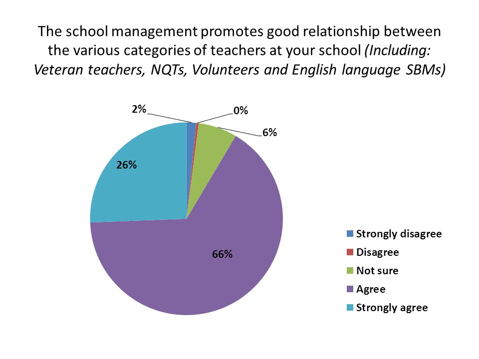 The school management promotes good relationship between the various categories of teachers at your school (Including: Veteran teachers, NQTs, Volunteers and English language SBMs)