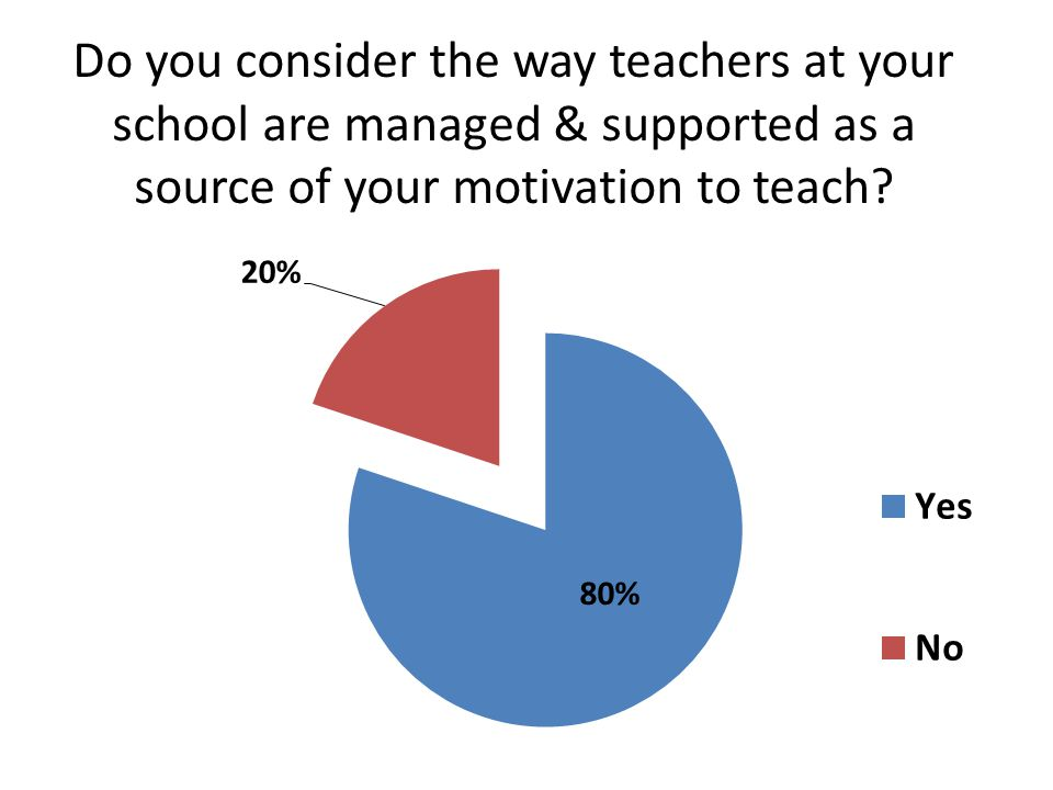 Do you consider the way teachers at your school are managed & supported as a source of your motivation to teach