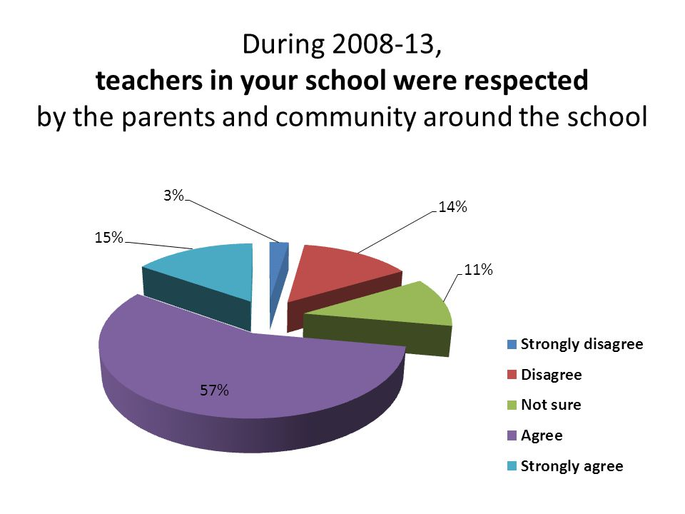 During 2008-13, teachers in your school were respected by the parents and community around the school