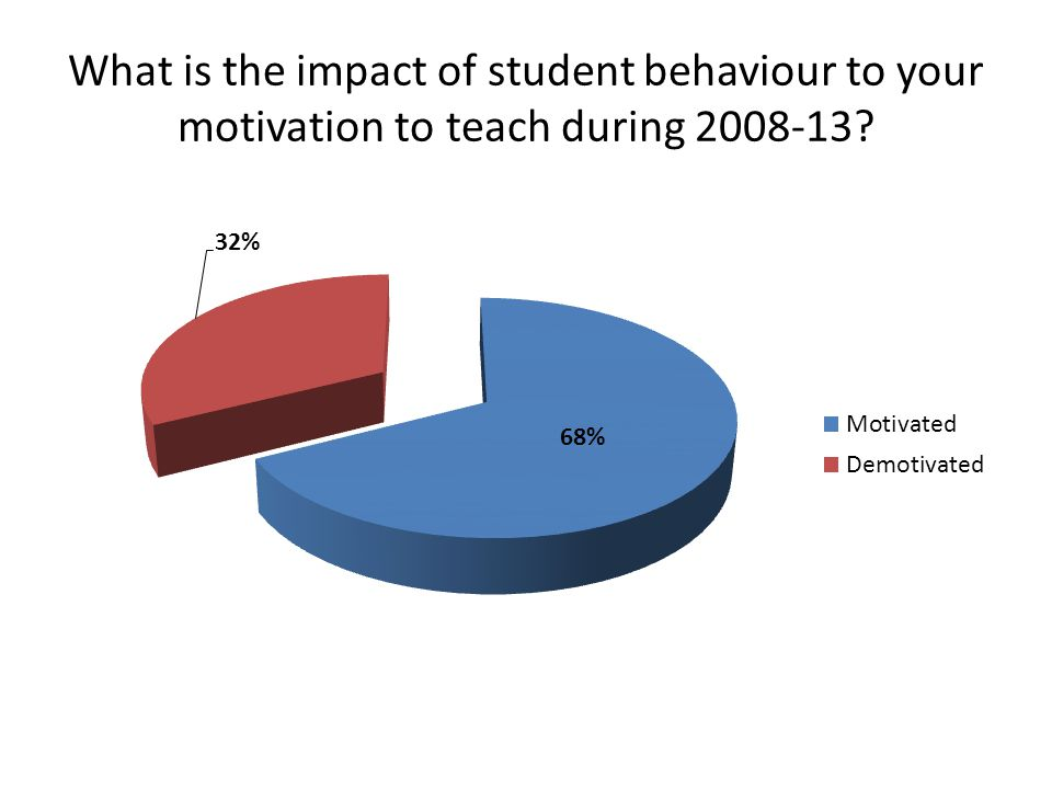 What is the impact of student behaviour to your motivation to teach during 2008-13