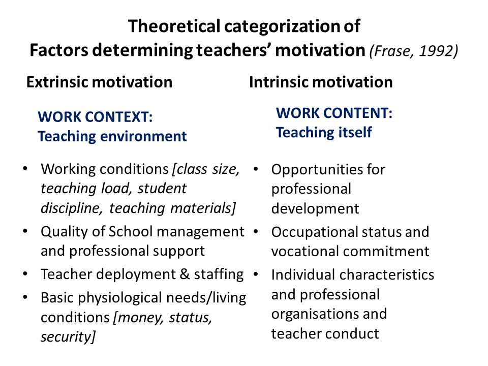 Theoretical categorization of Factors determining teachers' motivation (Frase, 1992)