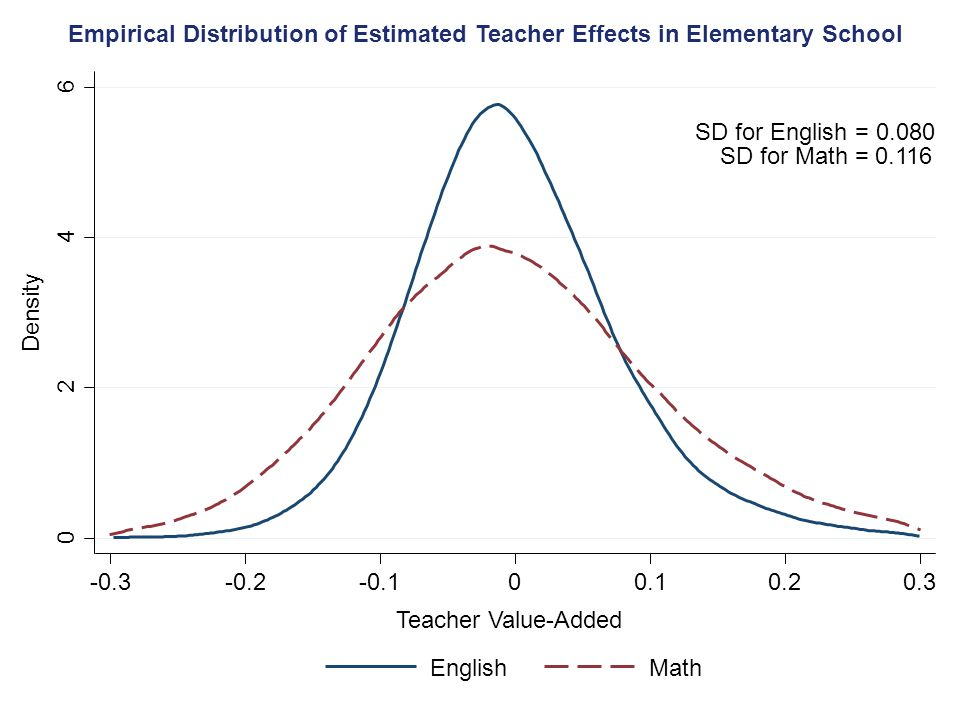 Empirical Distribution of Estimated Teacher Effects in Elementary School