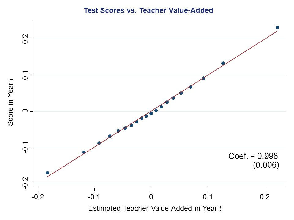 Test Scores vs. Teacher Value-Added
