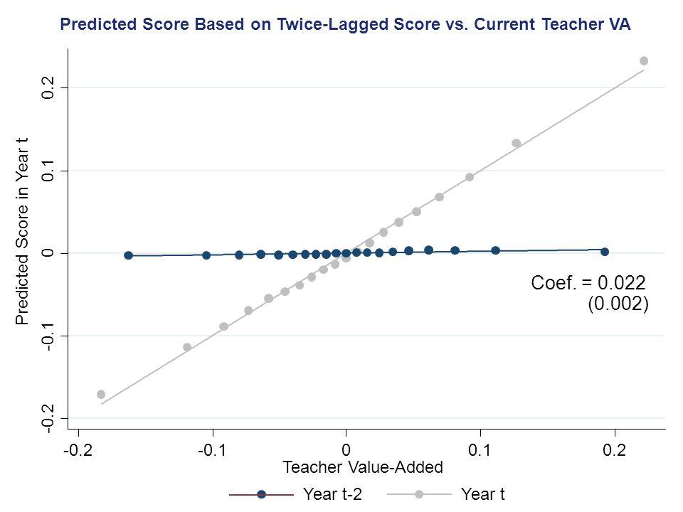 Predicted Score Based on Twice-Lagged Score vs. Current Teacher VA