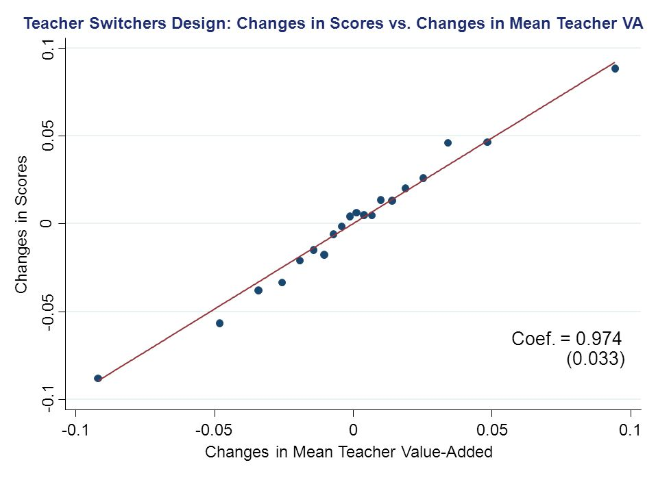 Teacher Switchers Design: Changes in Scores vs