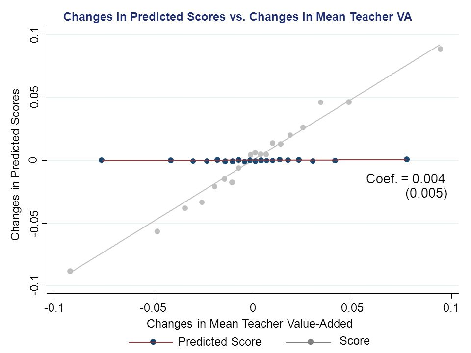 Changes in Predicted Scores vs. Changes in Mean Teacher VA