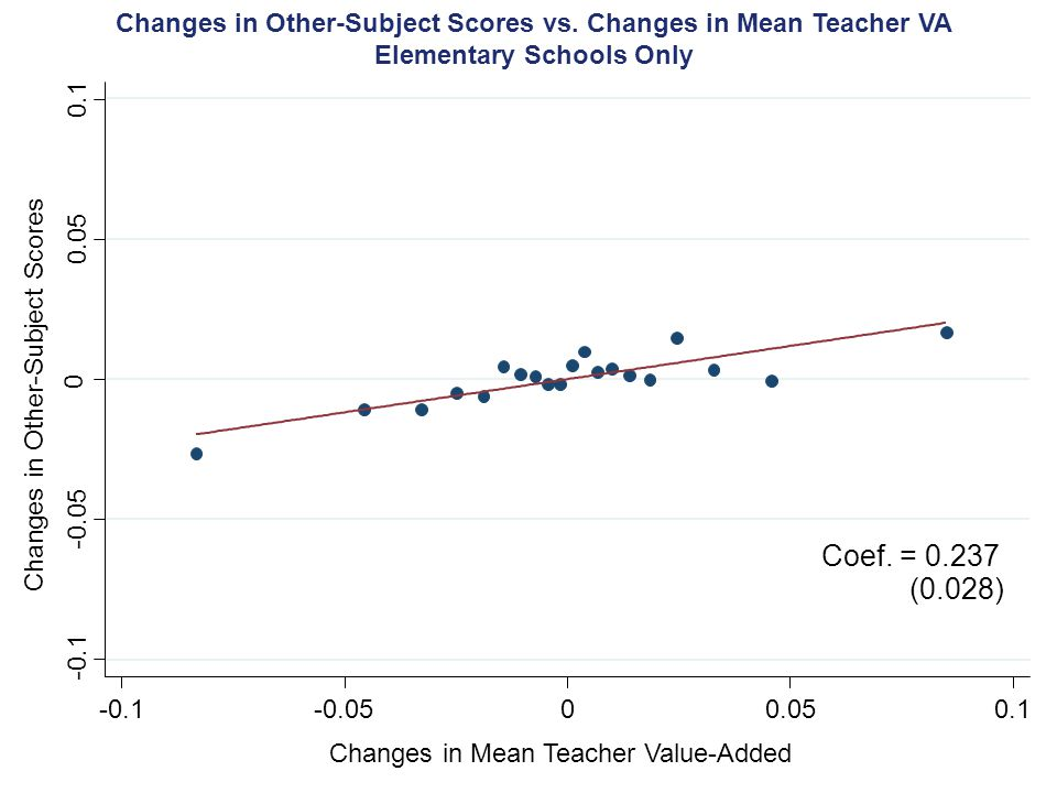 Changes in Other-Subject Scores vs. Changes in Mean Teacher VA