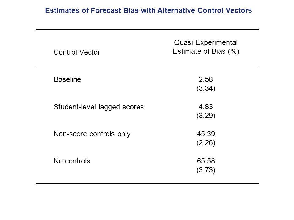 Estimates of Forecast Bias with Alternative Control Vectors