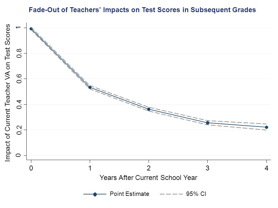 Fade-Out of Teachers' Impacts on Test Scores in Subsequent Grades