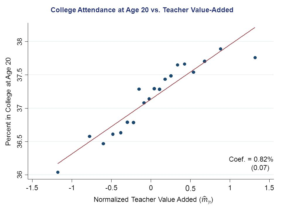 College Attendance at Age 20 vs. Teacher Value-Added