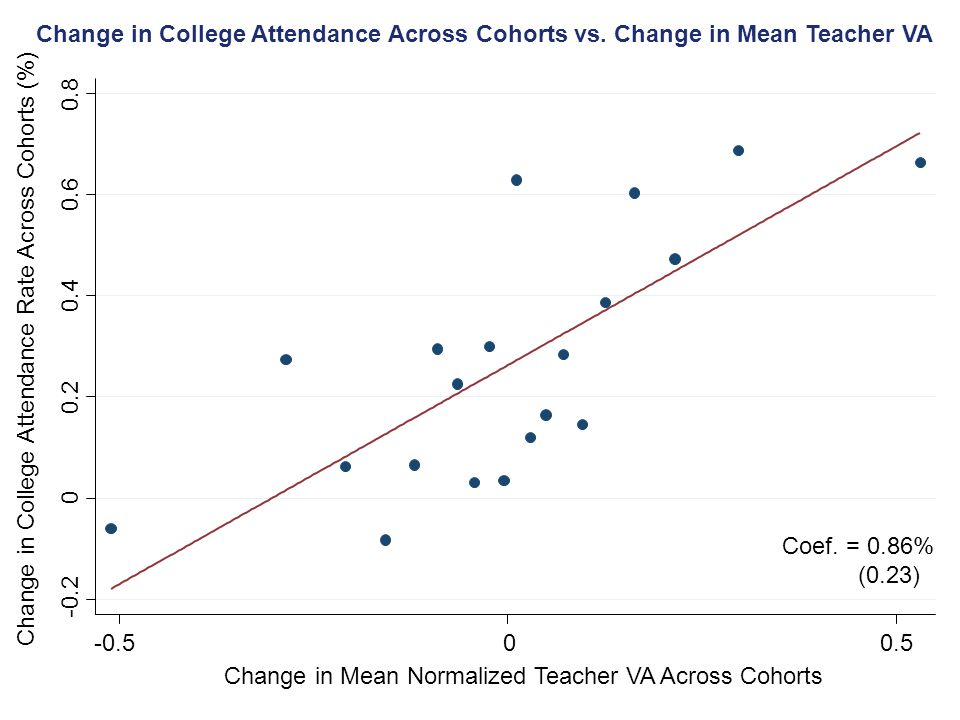 Change in College Attendance Across Cohorts vs