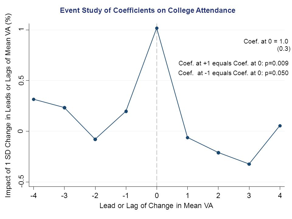 Event Study of Coefficients on College Attendance