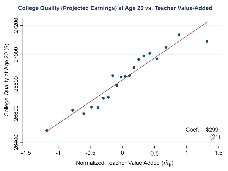 College Quality (Projected Earnings) at Age 20 vs. Teacher Value-Added