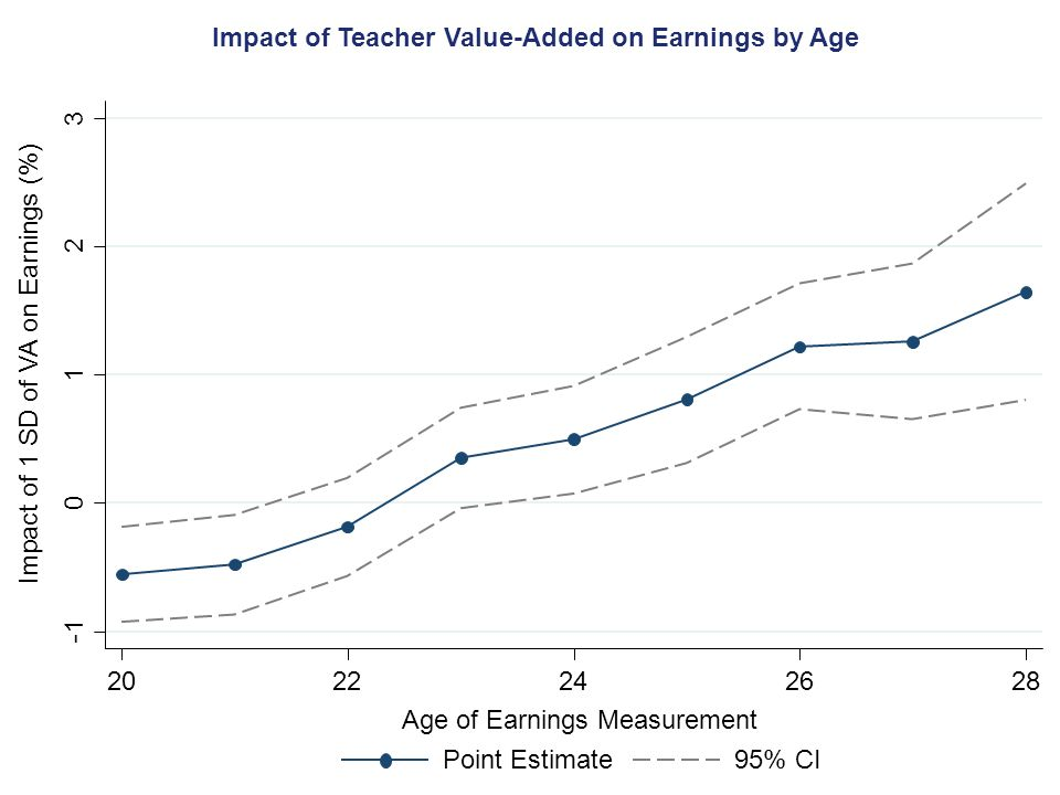 Impact of Teacher Value-Added on Earnings by Age