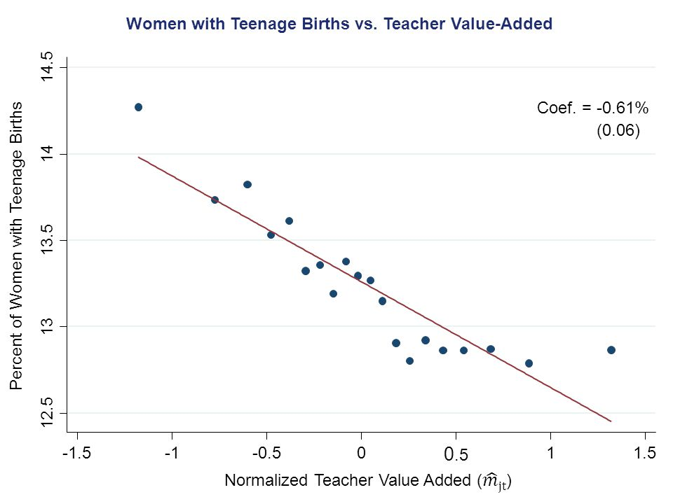 Women with Teenage Births vs. Teacher Value-Added